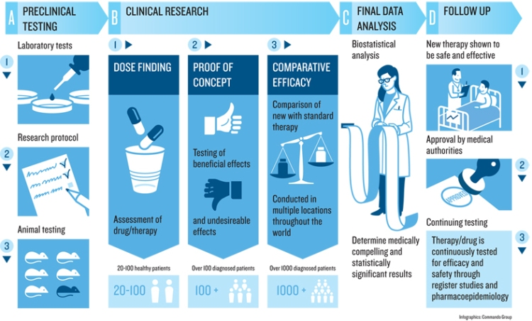 NordForsk_Clinical Trials_01