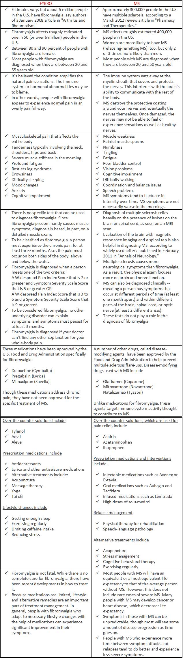 Overview Fibro versus MS